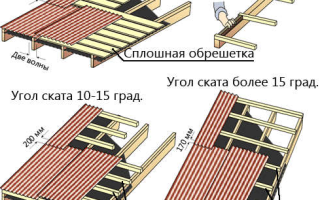 Как покрыть крышу профлистом своими руками: инструкция + видео