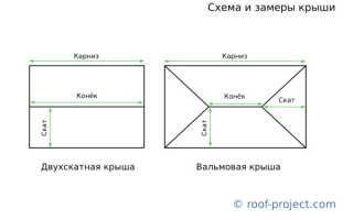Как рассчитать профнастил на крышу при помощи программы