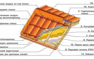 Кровельный пирог под металлочерепицу и его слои в зависимости от назначения подкровельного пространства