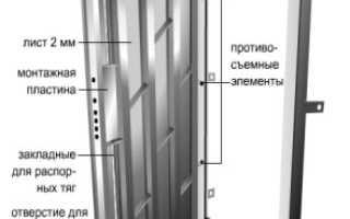 Изготовление металлических дверей своими руками: технология, чертежи, оборудование