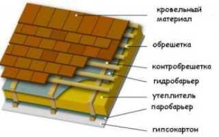 Монтаж пароизоляции кровли, как правильно делать какой стороной класть на крышу