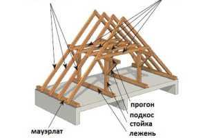 Как сделать крышу для бани своими руками, особенности ее устройства и монтажа