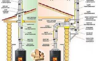 Как сделать дымоход в бане своими руками: схема, устройство и расчет, вывод через потолок